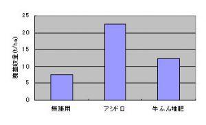 ジャガイモの塊茎収量比較グラフ