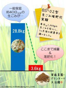 生ごみ処理機バイオクリーン 堆肥化実験
